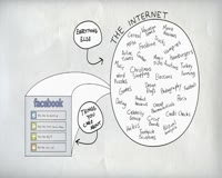 waptrick.one How Facebook Social Plugins Work